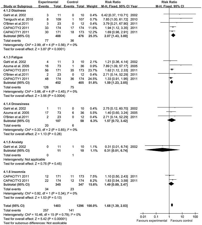 肺線維症に対するピルフェニドンの副作用のメタアナリシス_e0156318_10235514.jpg