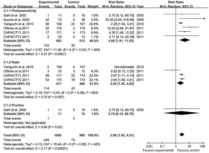 肺線維症に対するピルフェニドンの副作用のメタアナリシス_e0156318_1025439.jpg