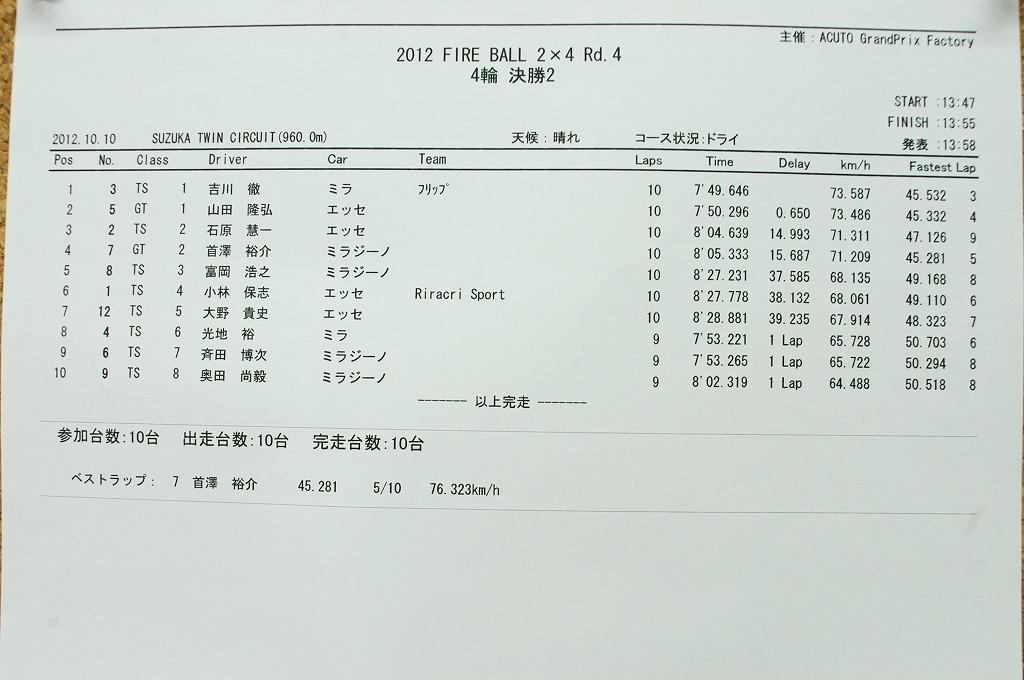 2012 Rd4 鈴鹿ツインサーキット 四輪_b0164541_16181318.jpg
