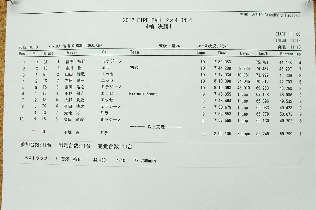 2012 Rd4 鈴鹿ツインサーキット 四輪_b0164541_16181928.jpg