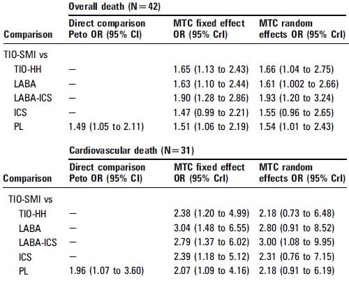 メタアナリシス:スピリーバ・レスピマットは総死亡・心血管系死亡リスクを有意に上昇_e0156318_15444275.jpg