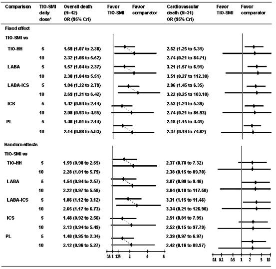 メタアナリシス:スピリーバ・レスピマットは総死亡・心血管系死亡リスクを有意に上昇_e0156318_1556035.jpg