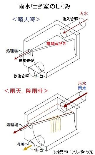 下水道を考えるⅡ(小金井小次郎、汚水、雨水吐き室、スクリーン、合流式下水道、分流式、吐口、野川)_e0223735_1213560.jpg