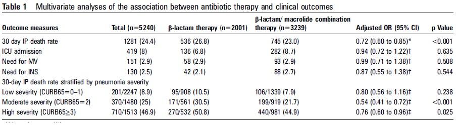 CURB65が2点以上の市中肺炎で、βラクタム系抗菌薬とマクロライド系抗菌薬の併用は死亡率減少に寄与_e0156318_1616658.jpg