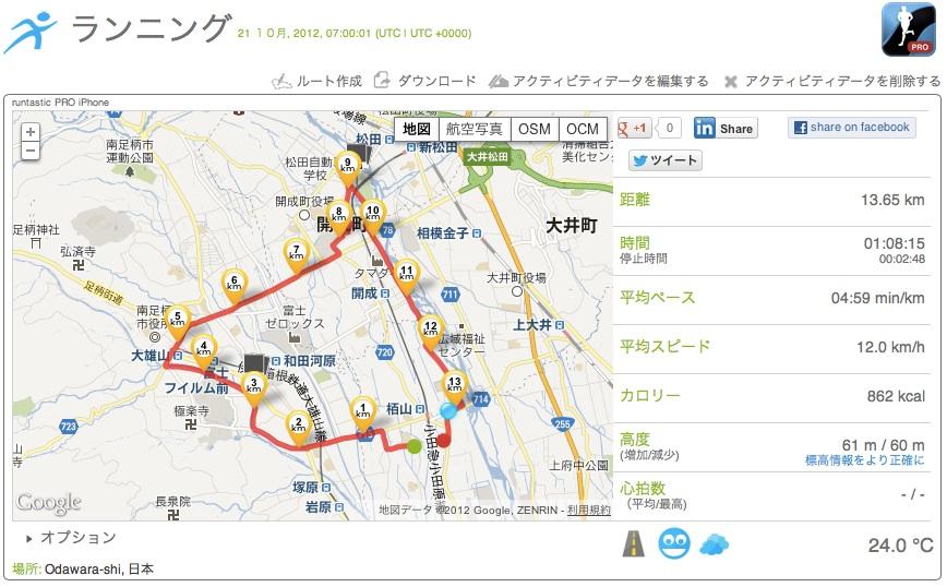南足柄狩川・開成ジョギング「13.65km」_c0067646_7415165.jpg