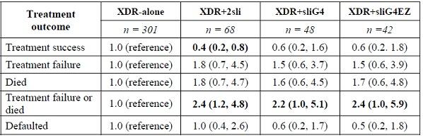 XDR-TBへの追加耐性はアウトカム不良と関連_e0156318_10242688.jpg