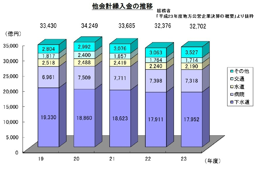 下水道を考えるⅣ(汚水処理人口普及率、地方公営企業、繰入金、債務現在高、元利償還額、会計検査院)_e0223735_8531397.jpg