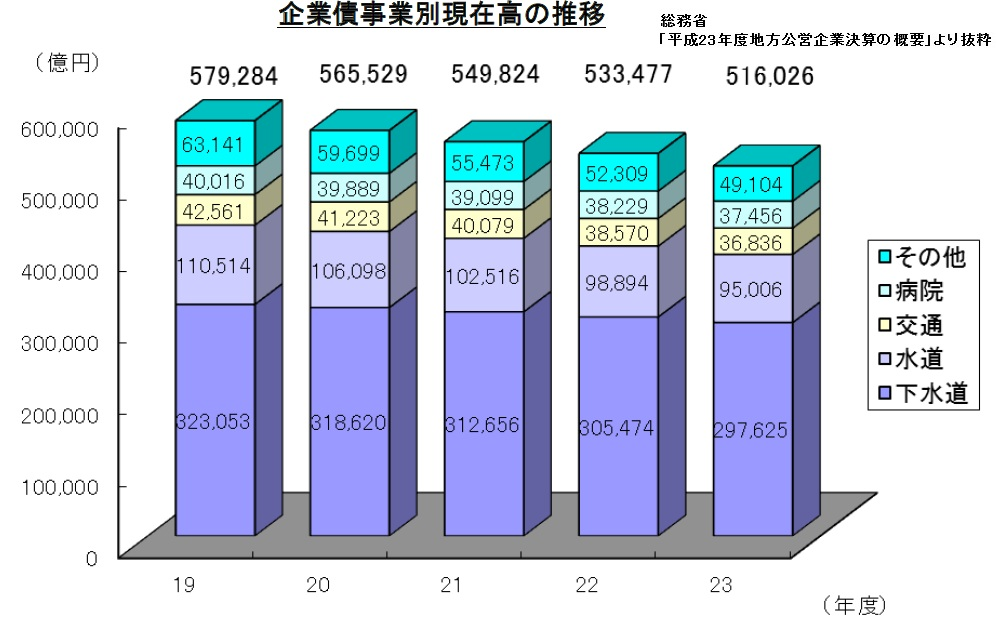 下水道を考えるⅣ(汚水処理人口普及率、地方公営企業、繰入金、債務現在高、元利償還額、会計検査院)_e0223735_904720.jpg
