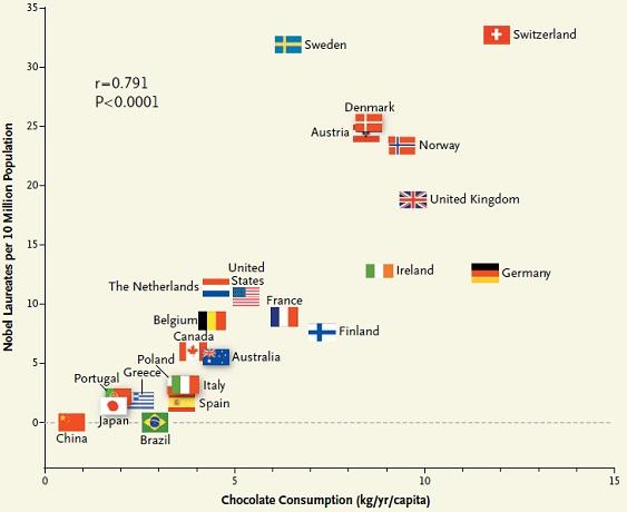 チョコレート摂取量が多いほどノーベル賞受賞者が増える_e0156318_13171493.jpg