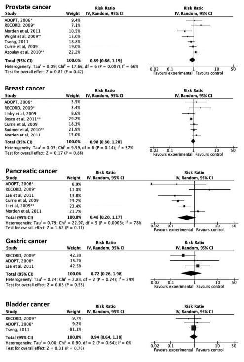 メトホルミンは癌死亡リスクを減少_e0156318_1674333.jpg