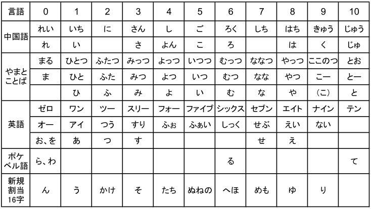 伝統的な数字の読み ... : 五十音表 ひらがな : ひらがな