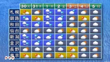 天気 2 予報 長野 週間