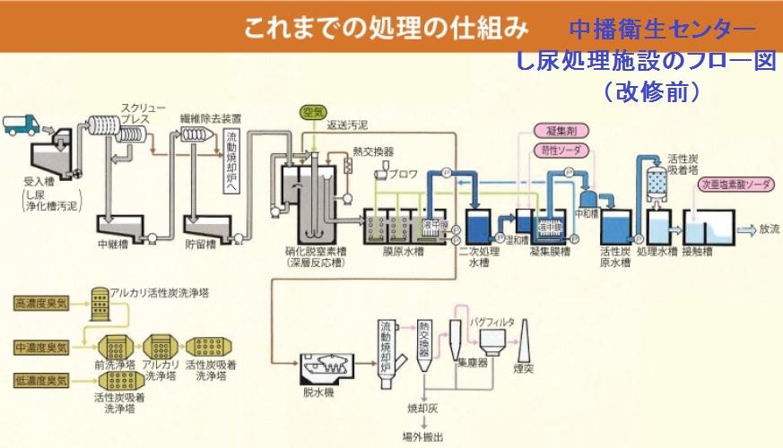 下水道を考えるⅤ(し尿処理施設、浄化槽汚泥、液中平膜、広域化、長寿命化、農業集落排水、談合)_e0223735_12273257.jpg