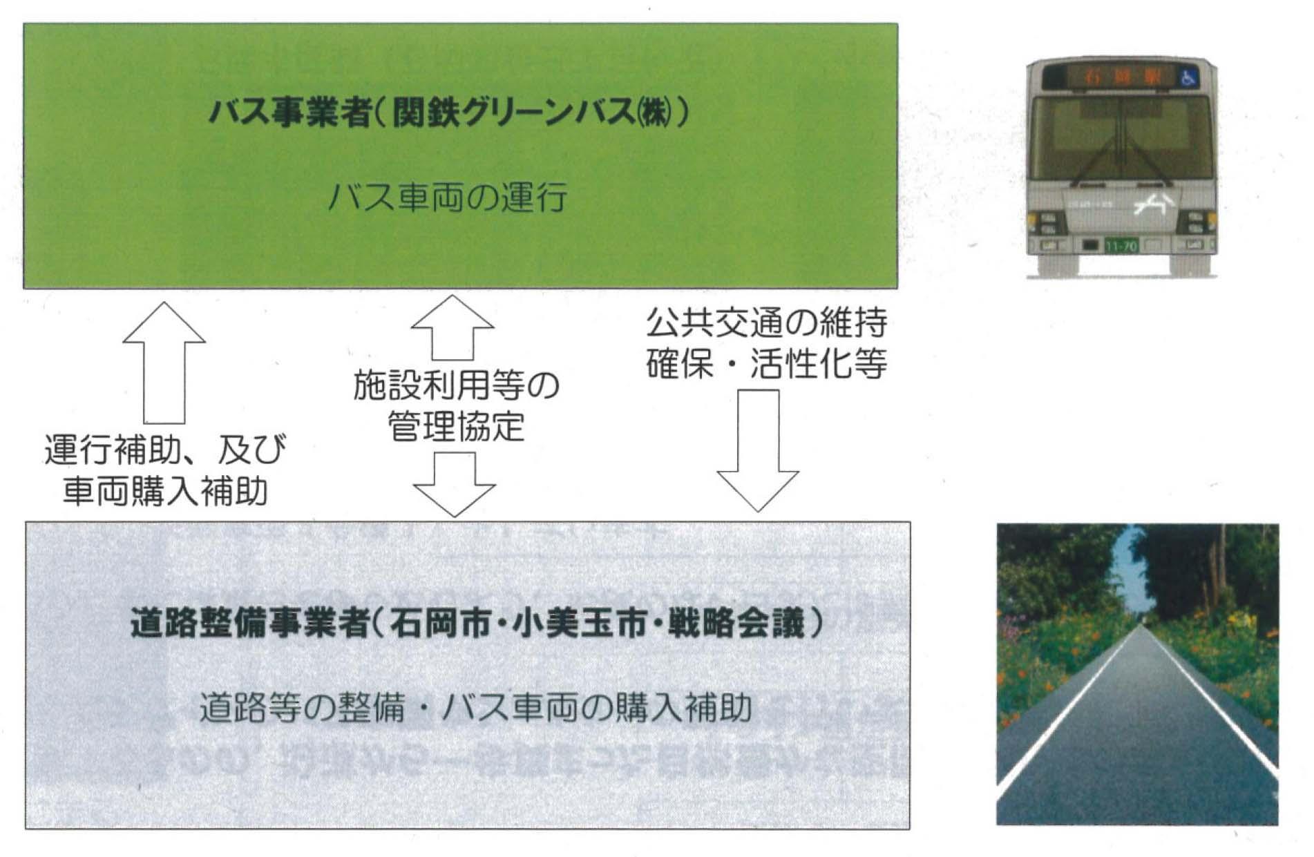 日本初のBRT「かしてつバス」(茨城県石岡市)の視察 その2_f0141310_8855100.jpg
