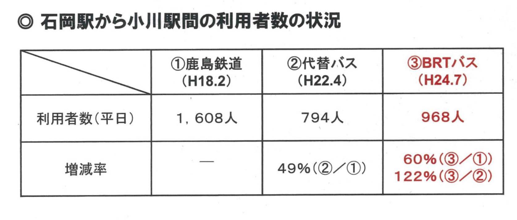 日本初のBRT「かしてつバス」(茨城県石岡市)の視察 その2_f0141310_88871.jpg