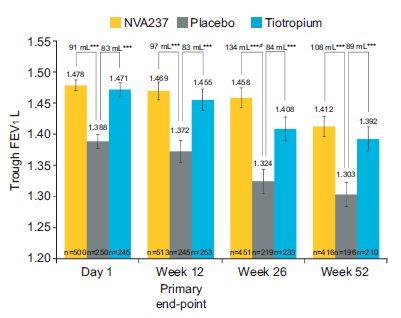 GLOW2試験:COPD患者におけるNVA237 グリコトロピウム(シーブリ)の有効性_e0156318_2156363.jpg