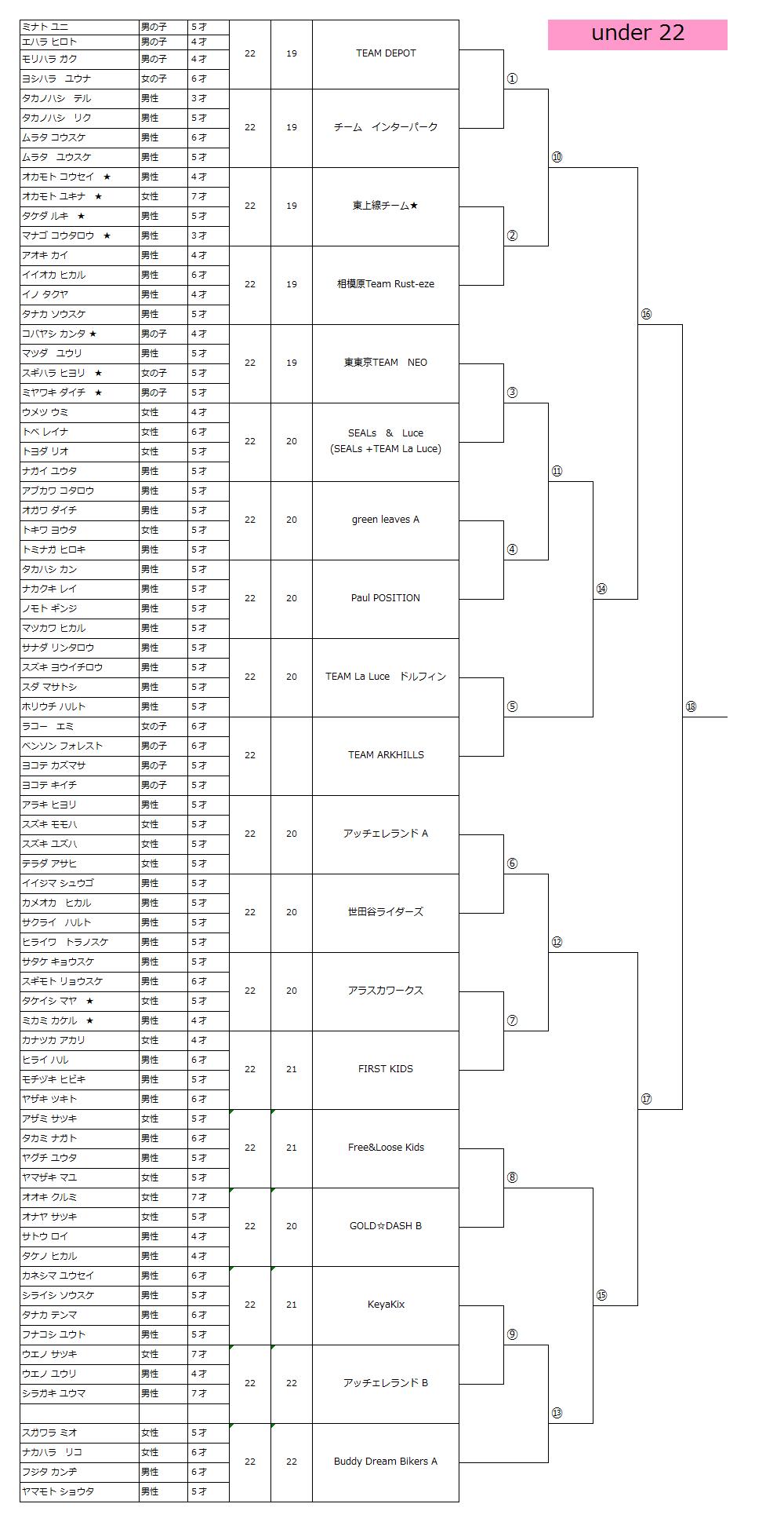 第1回Cycle Speedway Milky Class 最終トーナメント表_f0063022_2002234.png