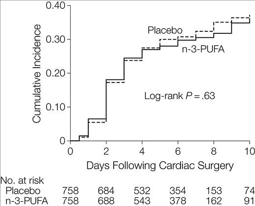 魚油は、心臓手術後の心房細動を抑制しない_a0119856_16531234.png