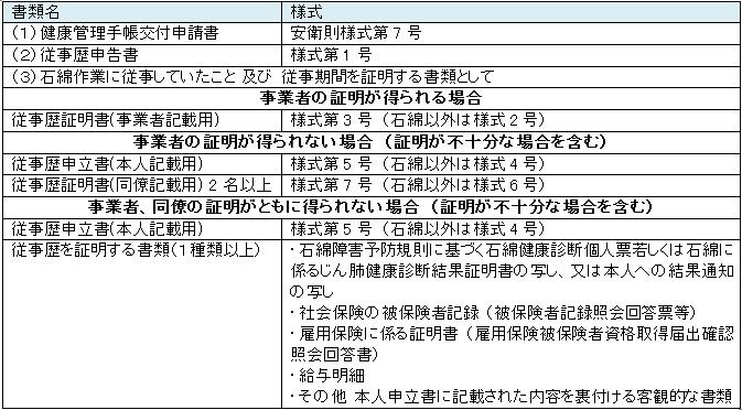 石綿に関わる法律やその申請について_e0156318_1130912.jpg