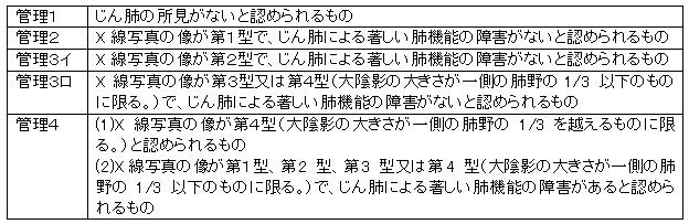 石綿に関わる法律やその申請について_e0156318_1132960.jpg