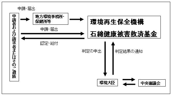 石綿に関わる法律やその申請について_e0156318_11353515.jpg