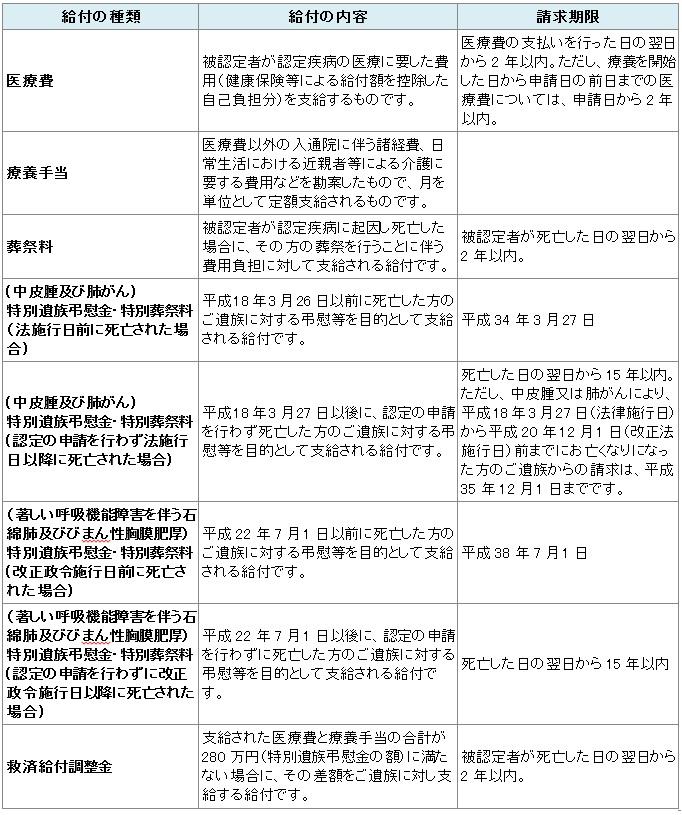 石綿に関わる法律やその申請について_e0156318_11374077.jpg