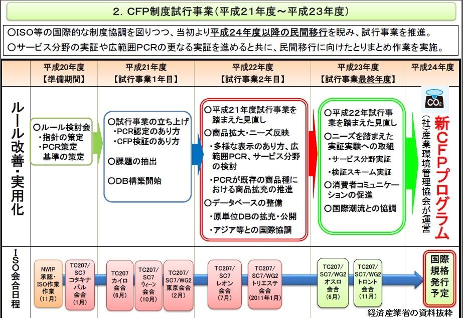 カーボンフットプリントは曲がり角Ⅰ(CFP、CO2、見える化、ISO140067、低炭素化、経済産業省)_e0223735_815481.jpg