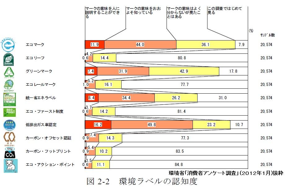 カーボンフットプリントは曲がり角Ⅱ(CFP、PCR 、増加の推移、CO2の見える化、産業環境管理協会)_e0223735_755170.jpg
