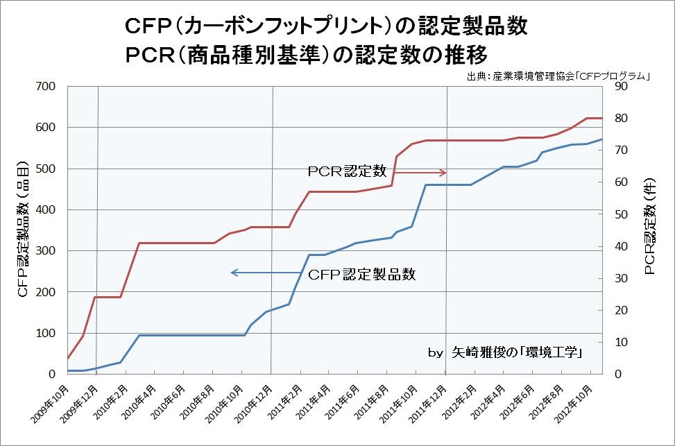 カーボンフットプリントは曲がり角Ⅱ(CFP、PCR 、増加の推移、CO2の見える化、産業環境管理協会)_e0223735_7562074.jpg
