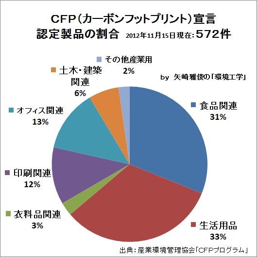 カーボンフットプリントは曲がり角Ⅱ(CFP、PCR 、増加の推移、CO2の見える化、産業環境管理協会)_e0223735_7571228.jpg