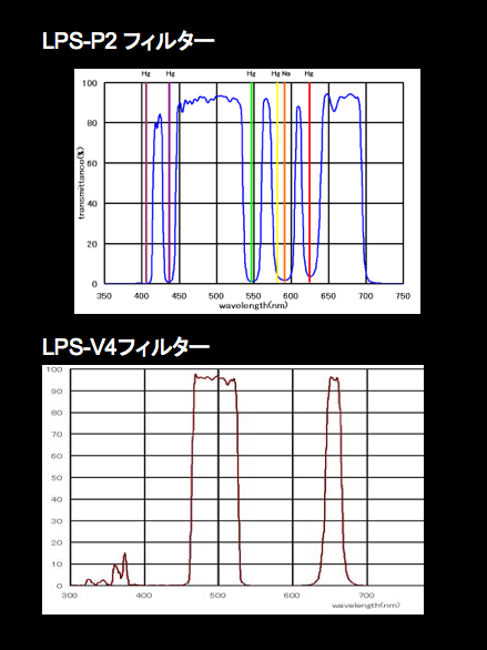 LPS-P2フィルターとV4フィルター_b0167343_23585570.png