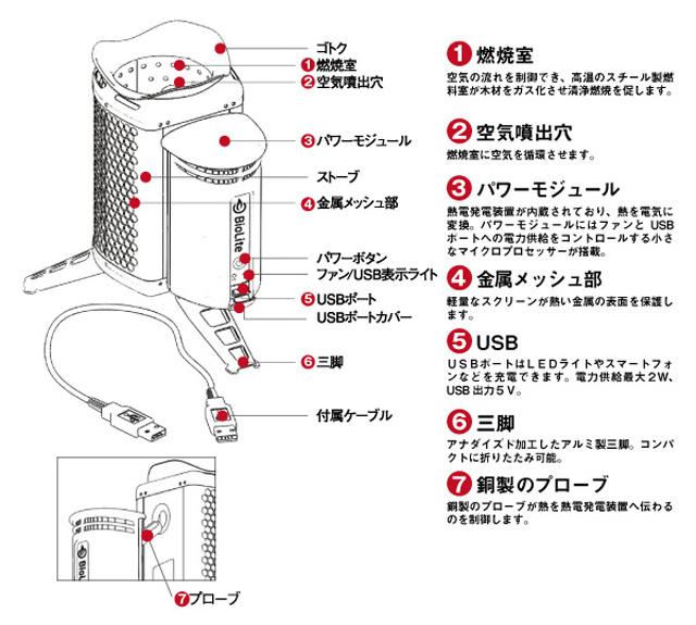 「たき火で発生した熱を電気に変換できるキャンピングストーブ」_e0124490_17241090.jpg