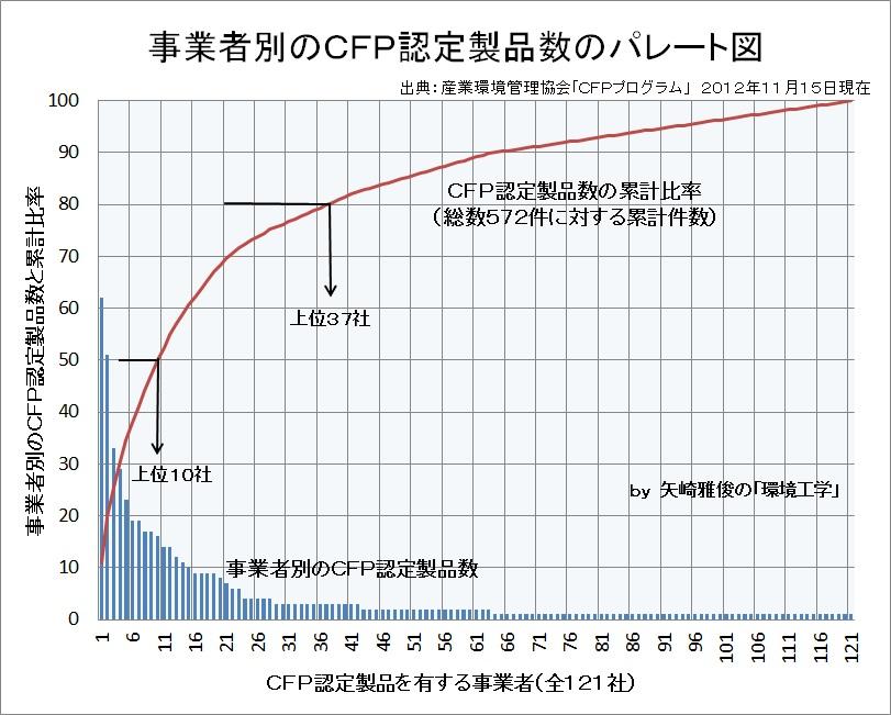 カーボンフットプリントは曲がり角Ⅲ(CFP宣言認定製品、LCA、パレート図、CO2見える化、低炭素化社会)_e0223735_920330.jpg