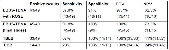 サルコイドーシスの診断におけるEBUS-TBNAの迅速細胞診は有用_e0156318_17122452.jpg