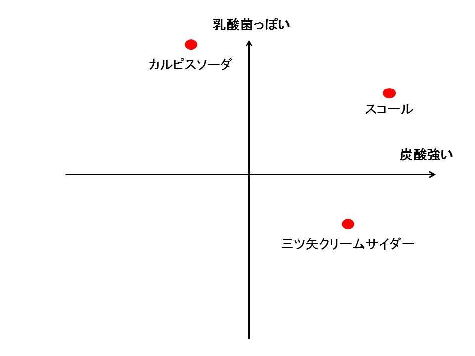 三ツ矢クリームサイダー_b0081121_653284.jpg