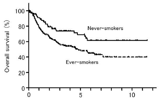 スクリーニングで同定された肺癌患者のうち非喫煙者のアウトカムは既往喫煙者より良好_e0156318_13242215.jpg