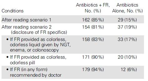再発性Clostridium difficile感染に対する便の投与は、必要なら受けると答える患者が大多数_e0156318_930141.jpg