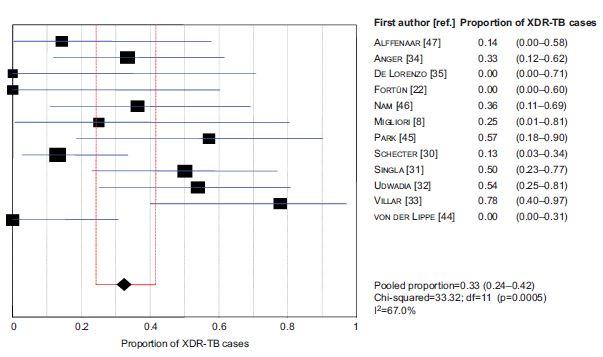 多剤耐性結核に対するリネゾリドは有効であり、減量することで副作用を減らすことが可能_e0156318_11532092.jpg