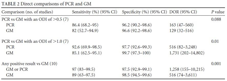 侵襲性アスペルギルス症に対するBAL中PCRはガラクトマンナン抗原と同等の診断能_e0156318_123250.jpg