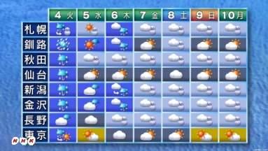 天気 新潟 の 今日