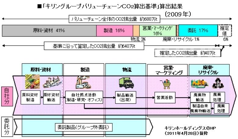 カーボンフットプリントは曲がり角Ⅴ(勘三郎、キリン、サプライチェーン、産官学、オフセット、マーク)_e0223735_9273113.jpg