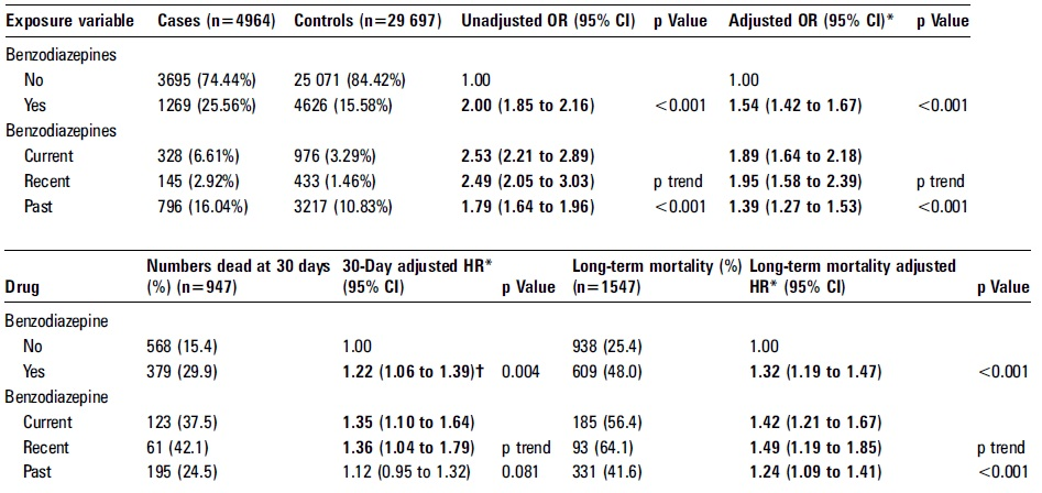 ベンゾジアゼピンは市中肺炎の発症・死亡リスクを上昇_e0156318_1222126.jpg