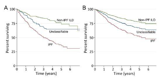 未分類間質性肺疾患の臨床的特徴_e0156318_2151550.jpg