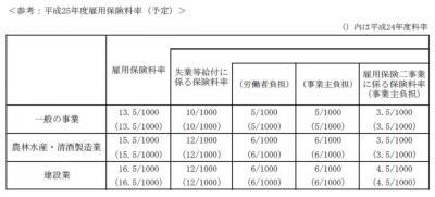 平成25年度雇用保険料率~平成24年度の料率を据え置き~_c0105147_15463191.jpg