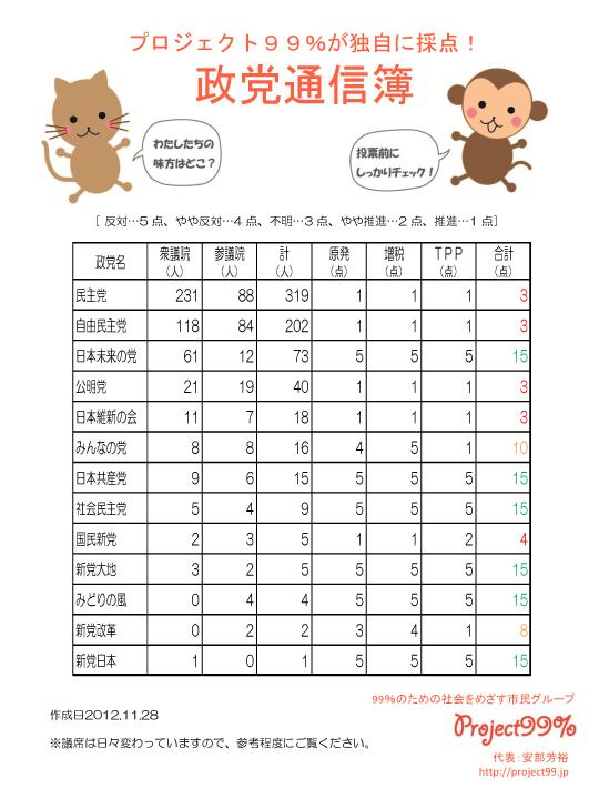 巨大災害迫る日本。徴兵制・再稼動だけは阻止したい、子供の為にも_c0024539_534294.jpg