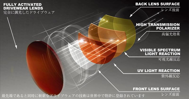 新発想・偏光調光ドライブウェアポリカーボネート発売開始!_c0003493_11355698.jpg