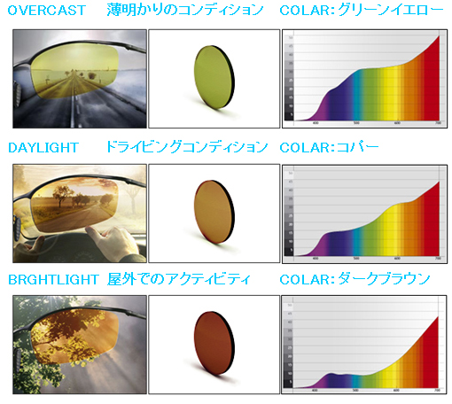 新発想・偏光調光ドライブウェアポリカーボネート発売開始!_c0003493_11382834.jpg