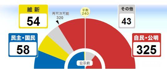 総選挙_e0128391_10204219.jpg
