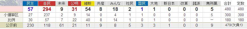 総選挙_e0128391_10212478.jpg