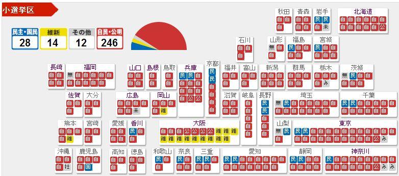総選挙_e0128391_10215774.jpg